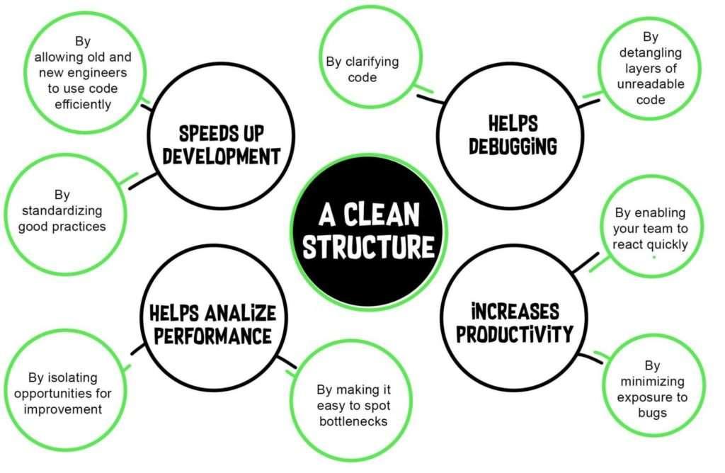 code refactoring benefits