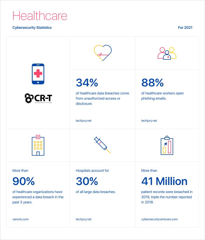 healthcare cybersecurity statistics
