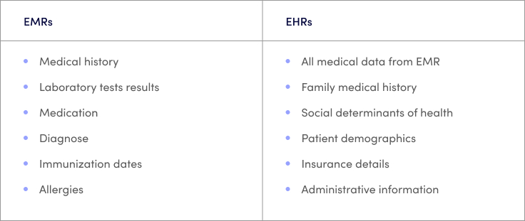 Difference Between EMRs and EHRs