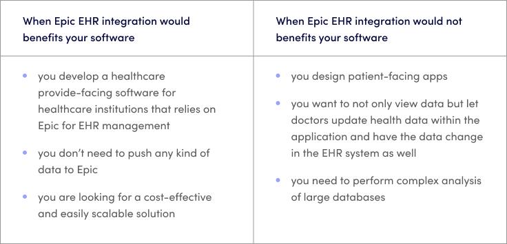 Epic EHR Integration Use Cases
