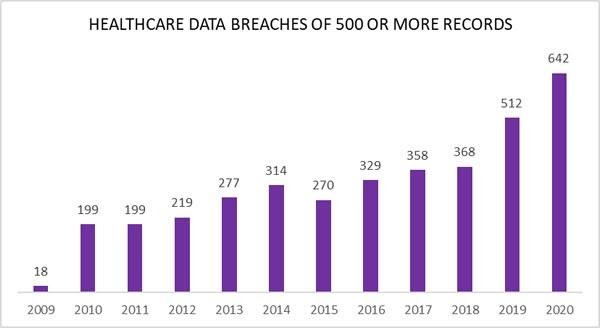 Healthcare breaches statitics