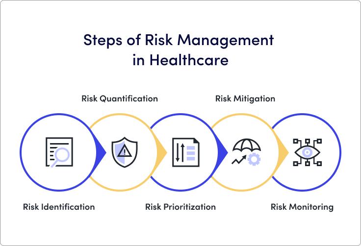 Steps of Risk Management